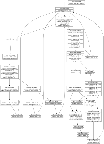 Code flow graph of samnmax/script-30.dmp